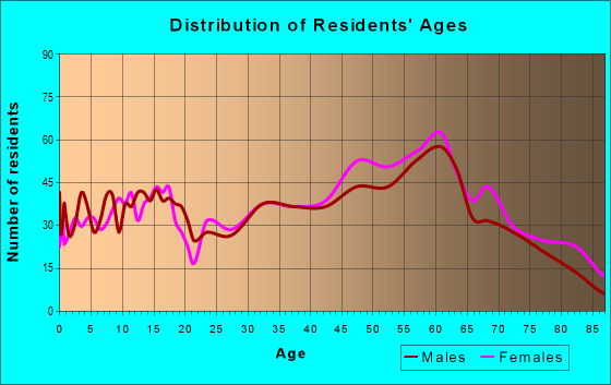 Age and Sex of Residents in zip code 24651