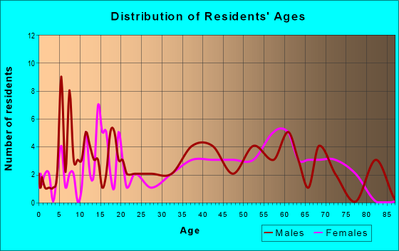 Age and Sex of Residents in zip code 24716