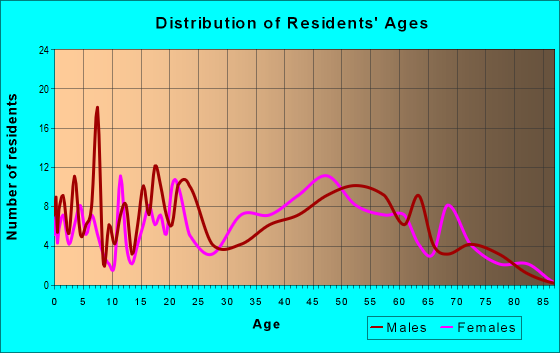 Age and Sex of Residents in zip code 24850