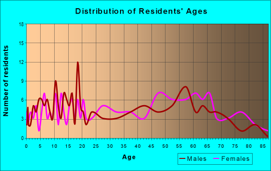 Age and Sex of Residents in zip code 24853