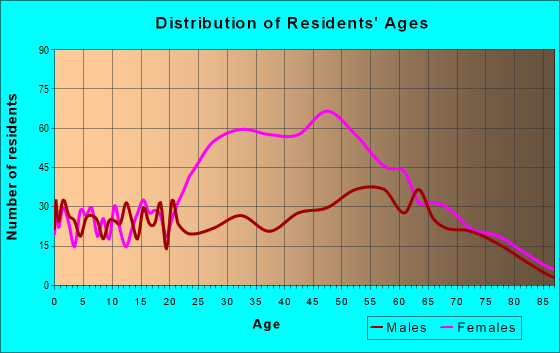 Age and Sex of Residents in zip code 24910