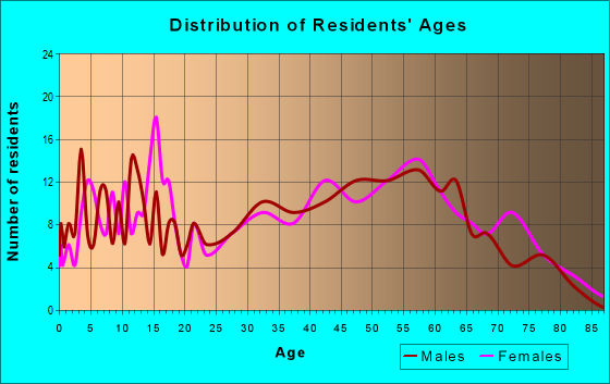 Age and Sex of Residents in zip code 24938