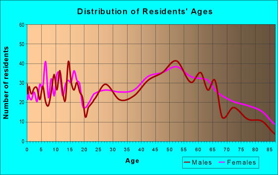 Age and Sex of Residents in zip code 24970