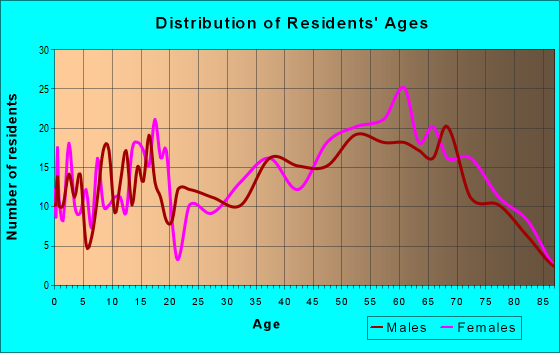 Age and Sex of Residents in zip code 24983