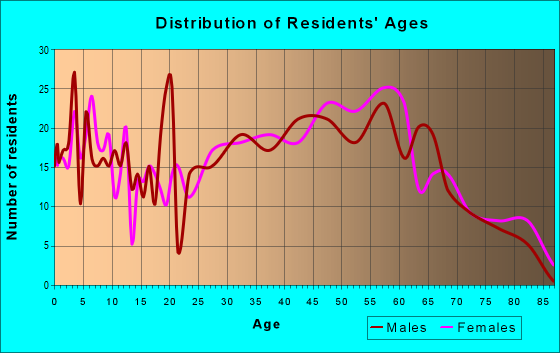 Age and Sex of Residents in zip code 25003