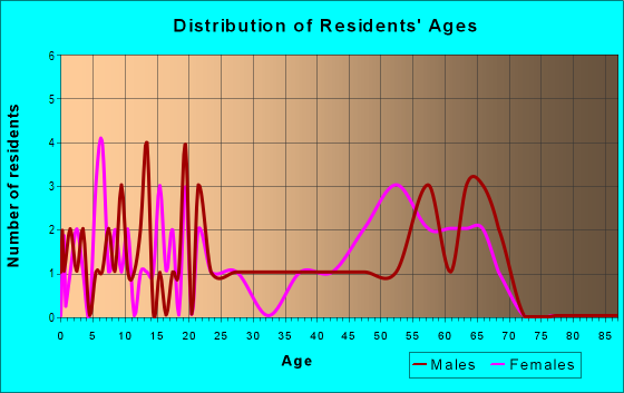Age and Sex of Residents in zip code 25005