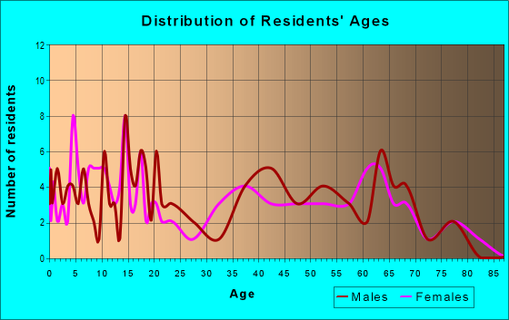 Age and Sex of Residents in zip code 25019