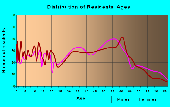 Age and Sex of Residents in zip code 25053