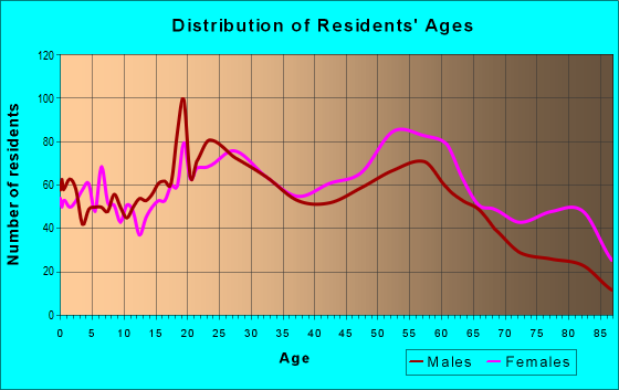 Age and Sex of Residents in zip code 25064