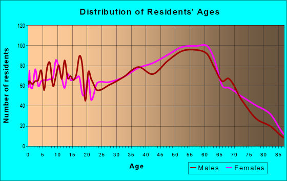 Age and Sex of Residents in zip code 25071