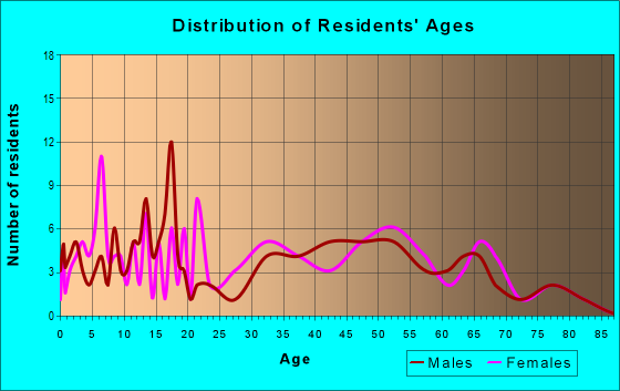 Age and Sex of Residents in zip code 25106