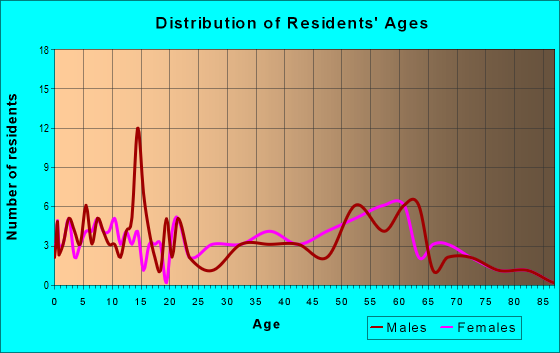 Age and Sex of Residents in zip code 25110