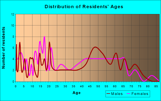 Age and Sex of Residents in zip code 25114