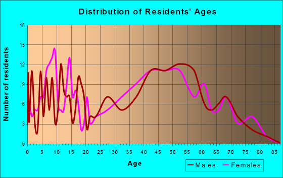 Age and Sex of Residents in zip code 25124