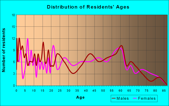 Age and Sex of Residents in zip code 25125