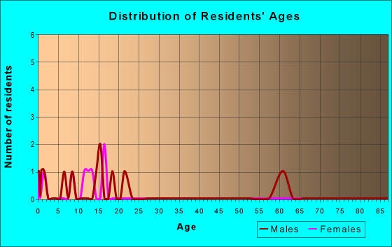 Age and Sex of Residents in zip code 25126