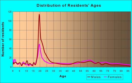 Age and Sex of Residents in zip code 25136