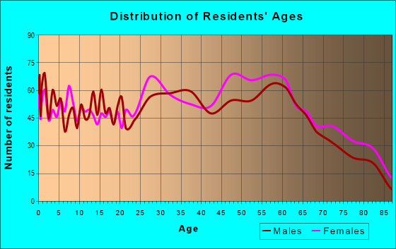 Age and Sex of Residents in zip code 25143