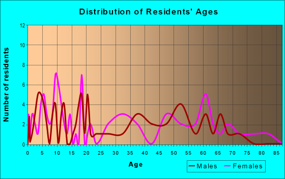 Age and Sex of Residents in zip code 25161