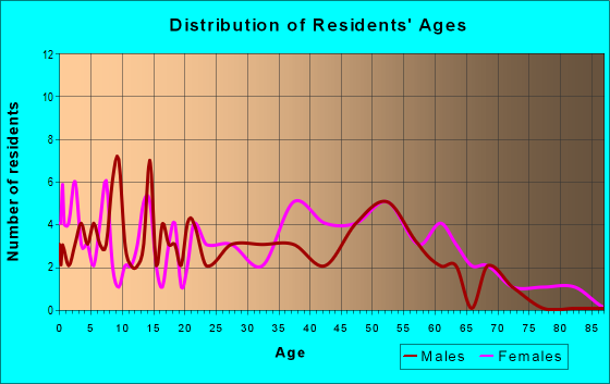 Age and Sex of Residents in zip code 25169
