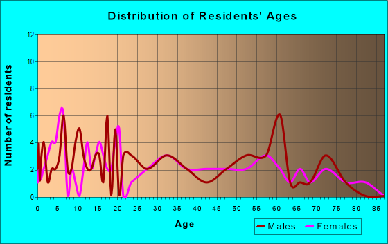 Age and Sex of Residents in zip code 25174