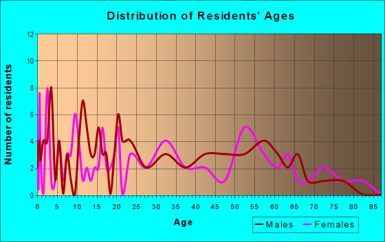 Age and Sex of Residents in zip code 25193