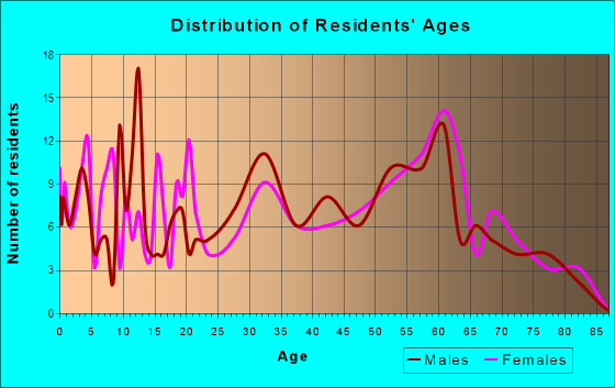 Age and Sex of Residents in zip code 25209
