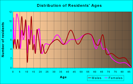 Age and Sex of Residents in zip code 25235