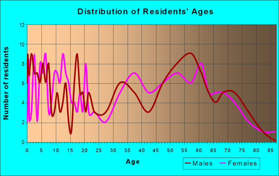 Age and Sex of Residents in zip code 25243