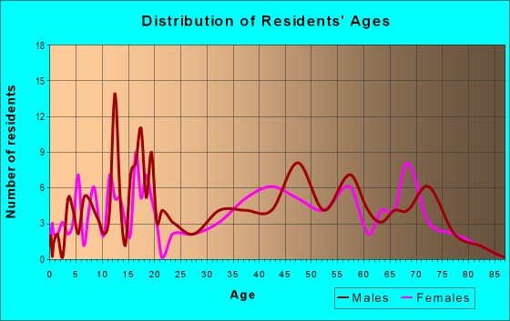Age and Sex of Residents in zip code 25244