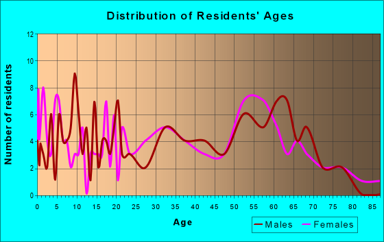 Age and Sex of Residents in zip code 25259