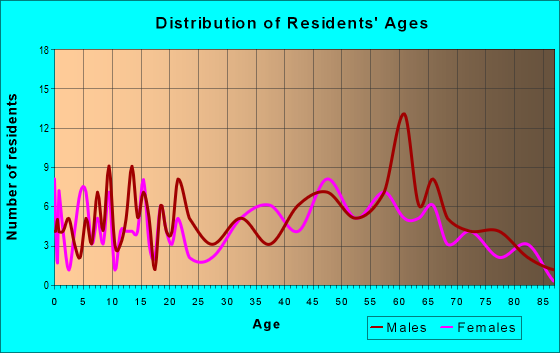 Age and Sex of Residents in zip code 25268