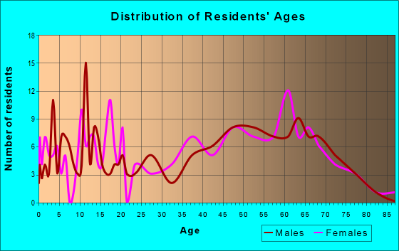 Age and Sex of Residents in zip code 25270