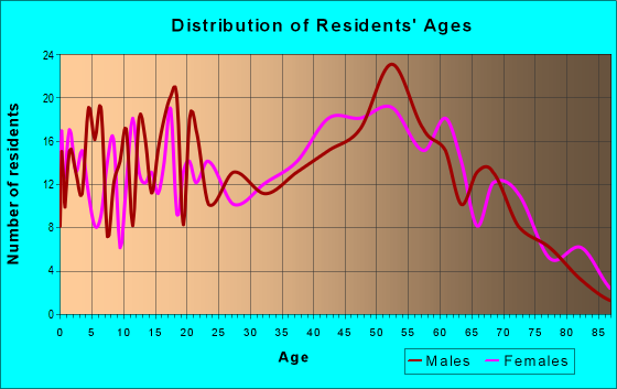 Age and Sex of Residents in zip code 25275