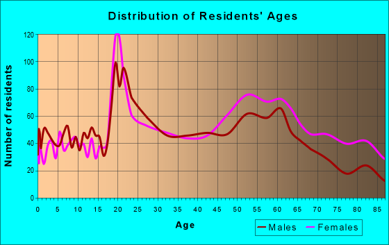 Age and Sex of Residents in zip code 25304