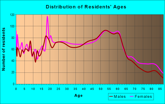 Age and Sex of Residents in zip code 25311