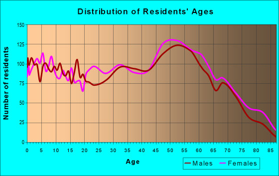 Age and Sex of Residents in zip code 25312