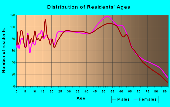 Age and Sex of Residents in zip code 25313