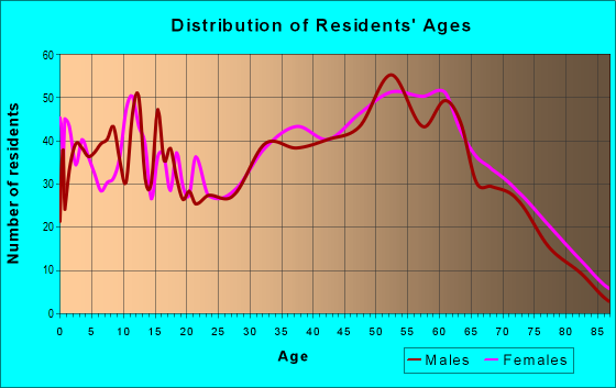 Age and Sex of Residents in zip code 25320
