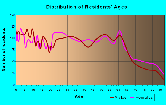 Age and Sex of Residents in zip code 25401