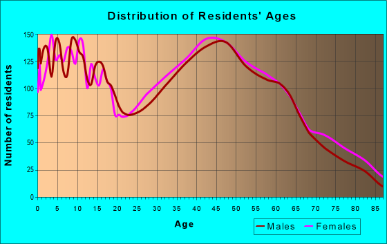 Age and Sex of Residents in zip code 25414