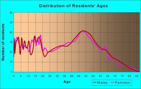 Age and Sex of Residents in zip code 25420