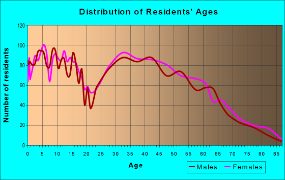 Age and Sex of Residents in zip code 25428