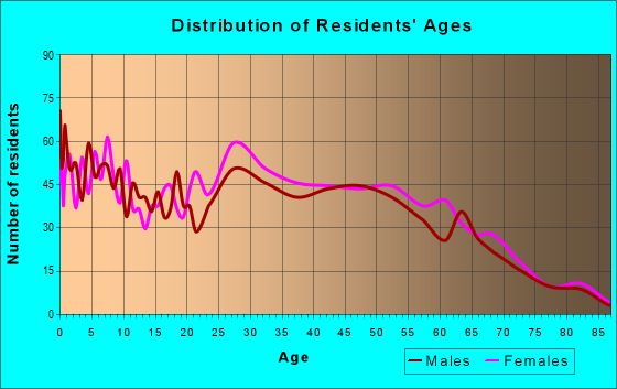 Age and Sex of Residents in zip code 25438