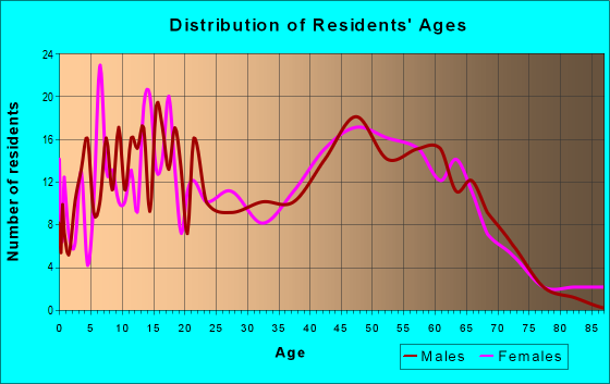 Age and Sex of Residents in zip code 25442