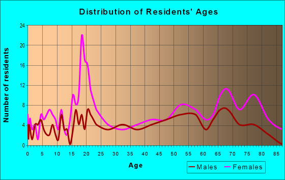 Age and Sex of Residents in zip code 25507