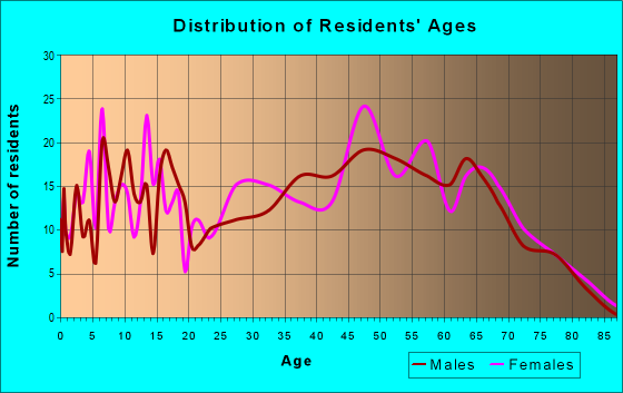 Age and Sex of Residents in zip code 25515
