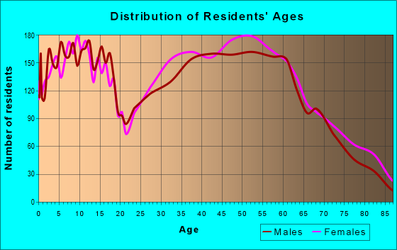 Age and Sex of Residents in zip code 25526