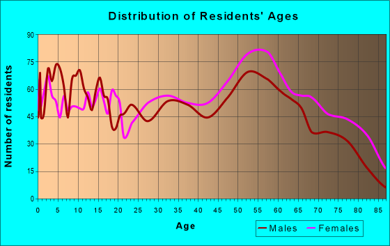 Age and Sex of Residents in zip code 25550