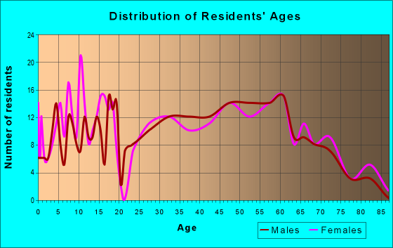 Age and Sex of Residents in zip code 25557